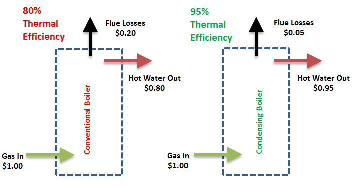 An illustration of financial benefits achieved by Condensing Boilers over Conventional Boilers. Environmental benefits can also be seen based on the reduction in flue losses.