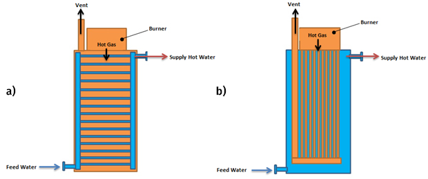 Simplified fire-tube and water-tube boiler arrangement