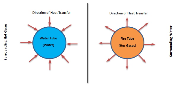 Direction of heat transfer for the water-tube and fire-tube boilers
