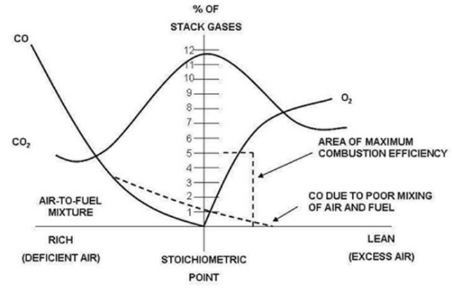 Key gas measurements relating to the ideal combustion stoichiometry