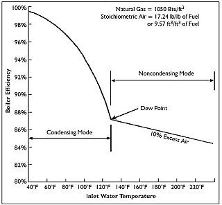 Boiler efficiency vs. inlet water temperature
